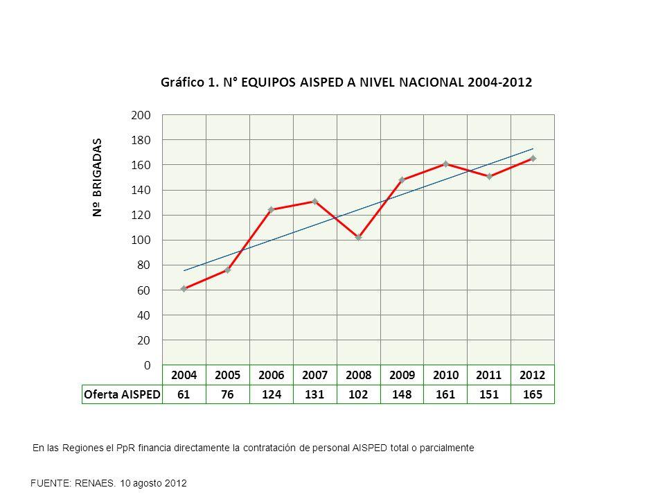 En las Regiones el PpR financia directamente la contratación de personal AISPED total o parcialmente