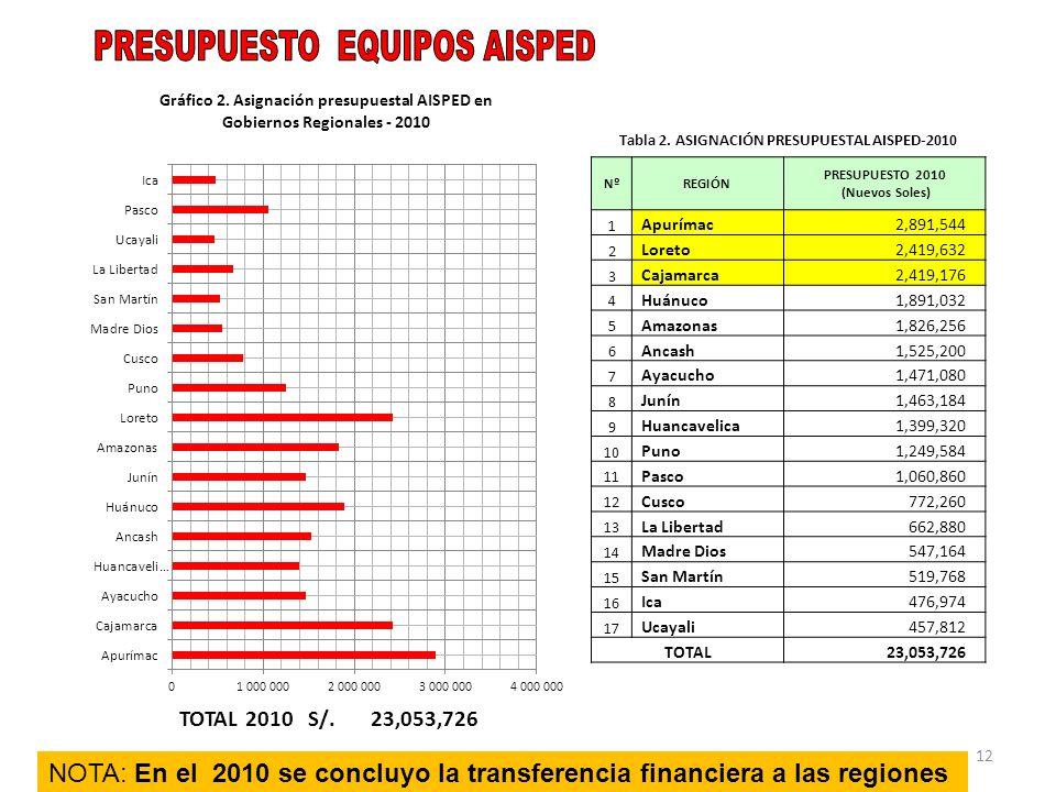 Tabla 2. ASIGNACIÓN PRESUPUESTAL AISPED-2010