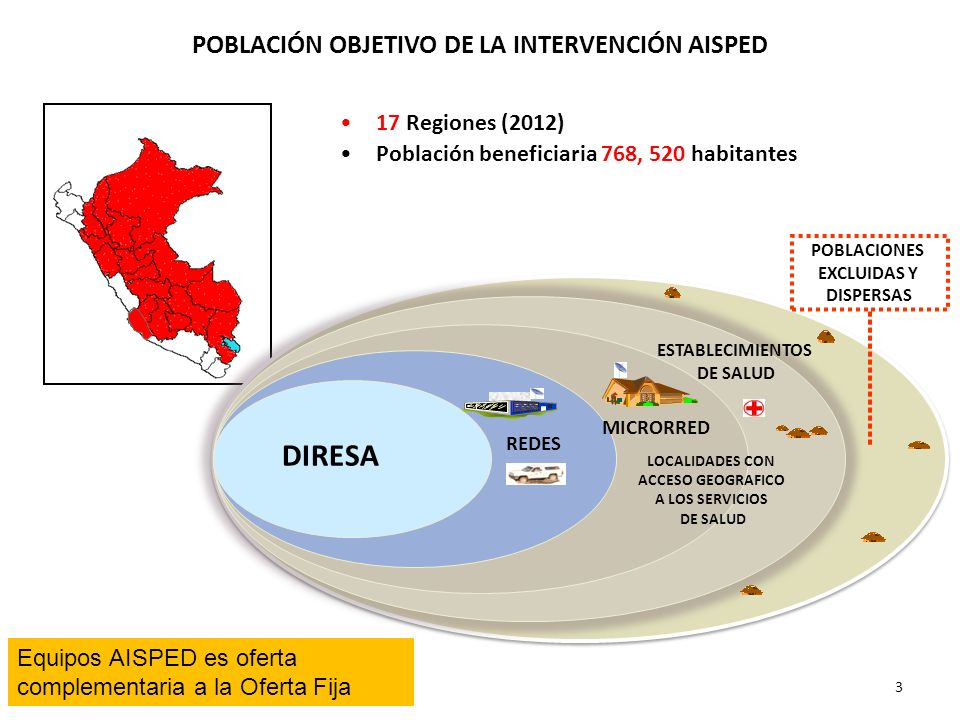 POBLACIÓN OBJETIVO DE LA INTERVENCIÓN AISPED