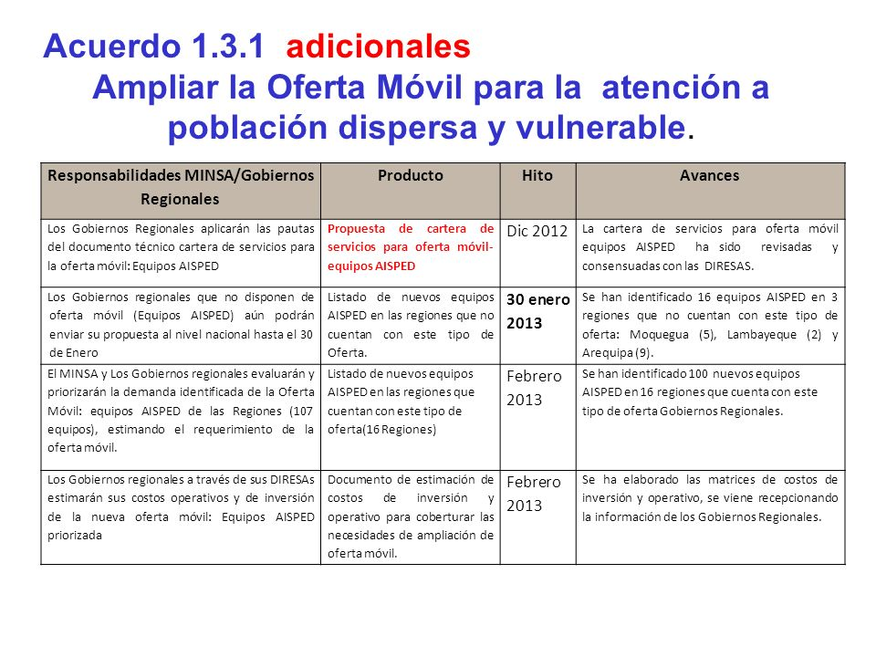 Responsabilidades MINSA/Gobiernos Regionales