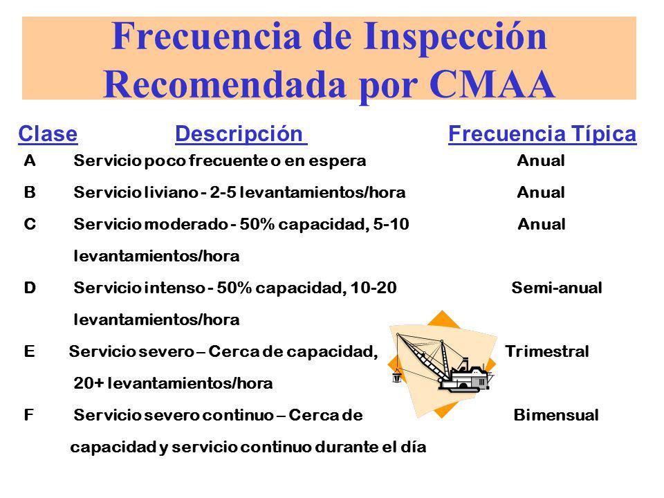 Frecuencia de Inspección Recomendada por CMAA