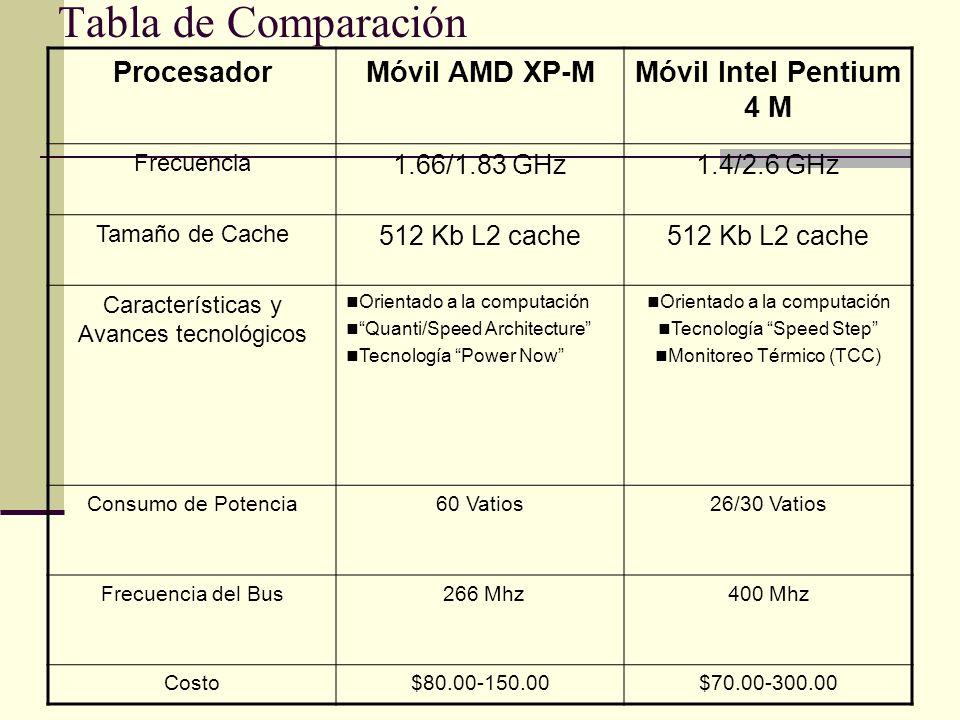 Tabla de Comparación Procesador Móvil AMD XP-M Móvil Intel Pentium 4 M