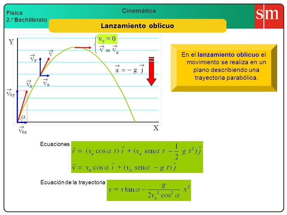 vy = 0 Y X Lanzamiento oblicuo