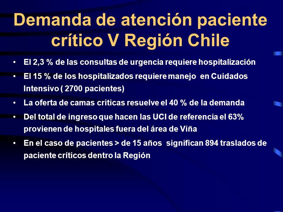 Demanda de atención paciente crítico V Región Chile