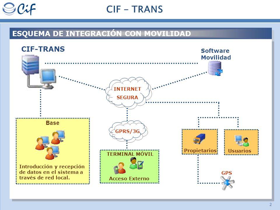 CIF - TRANS ESQUEMA DE INTEGRACIÓN CON MOVILIDAD CIF-TRANS Software