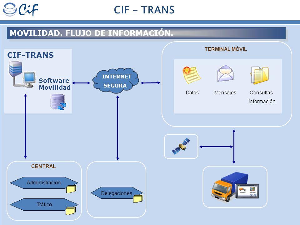 CIF - TRANS MOVILIDAD. FLUJO DE INFORMACIÓN. CIF-TRANS