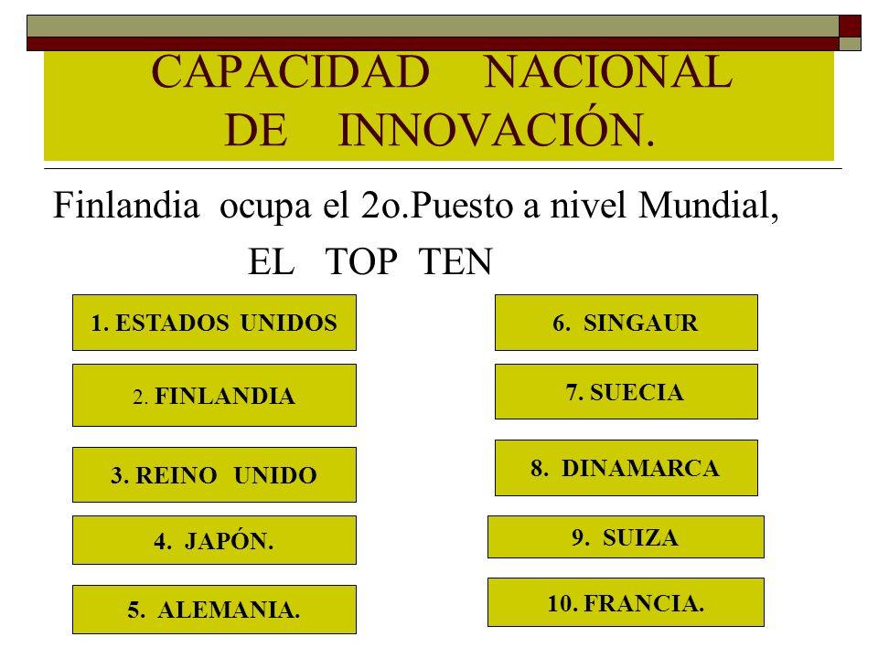 CAPACIDAD NACIONAL DE INNOVACIÓN.