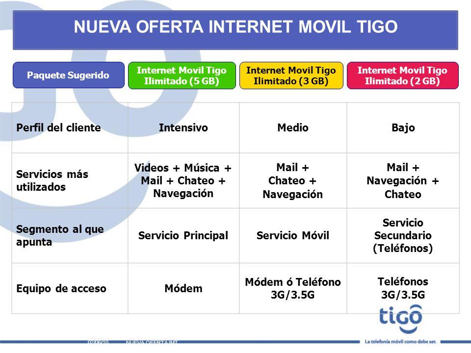 NUEVA OFERTA INTERNET MOVIL TIGO