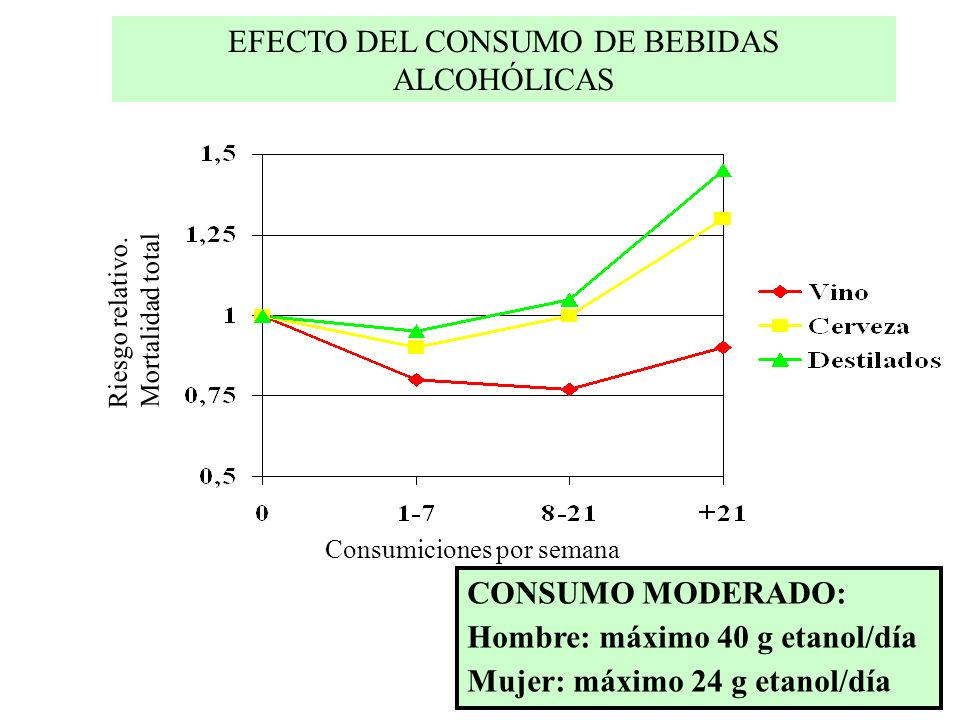 EFECTO DEL CONSUMO DE BEBIDAS ALCOHÓLICAS