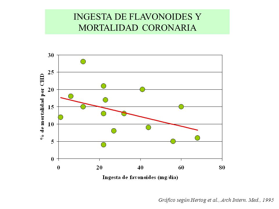 INGESTA DE FLAVONOIDES Y MORTALIDAD CORONARIA