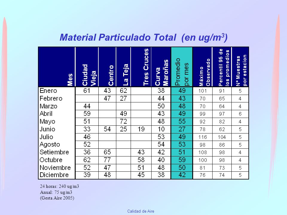 Material Particulado Total (en ug/m3)