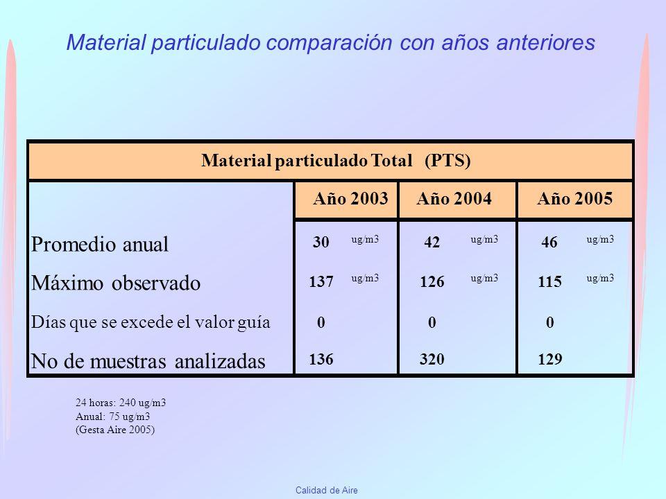 Material particulado comparación con años anteriores