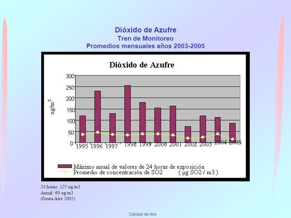 Dióxido de Azufre Tren de Monitoreo Promedios mensuales años 2003-2005