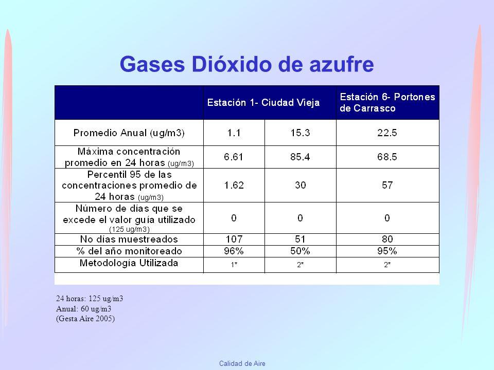 Gases Dióxido de azufre