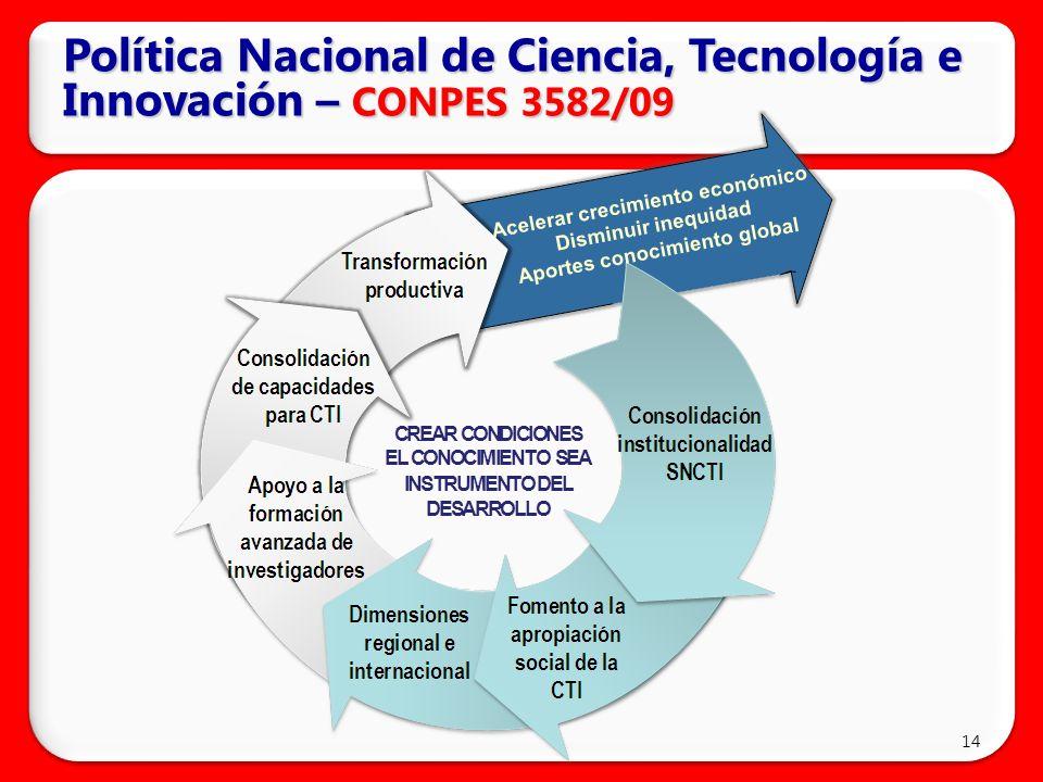Política Nacional de Ciencia, Tecnología e Innovación – CONPES 3582/09