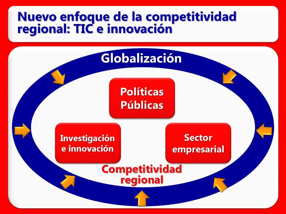 Nuevo enfoque de la competitividad regional: TIC e innovación