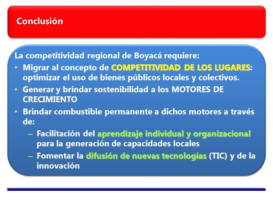 Conclusión La competitividad regional de Boyacá requiere: