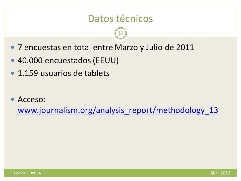 Datos técnicos 7 encuestas en total entre Marzo y Julio de 2011
