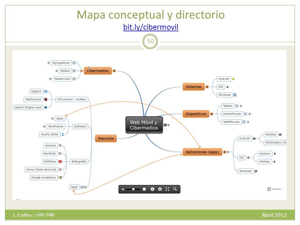 Mapa conceptual y directorio bit.ly/cibermovil