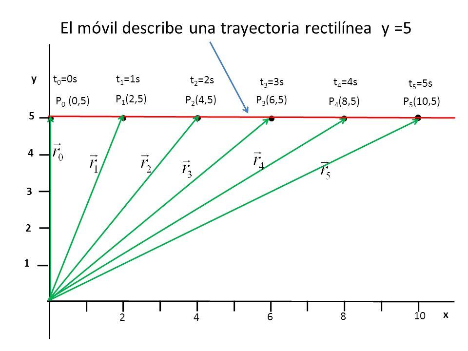 El móvil describe una trayectoria rectilínea y =5