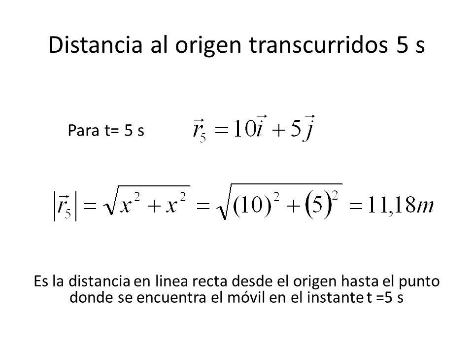 Distancia al origen transcurridos 5 s