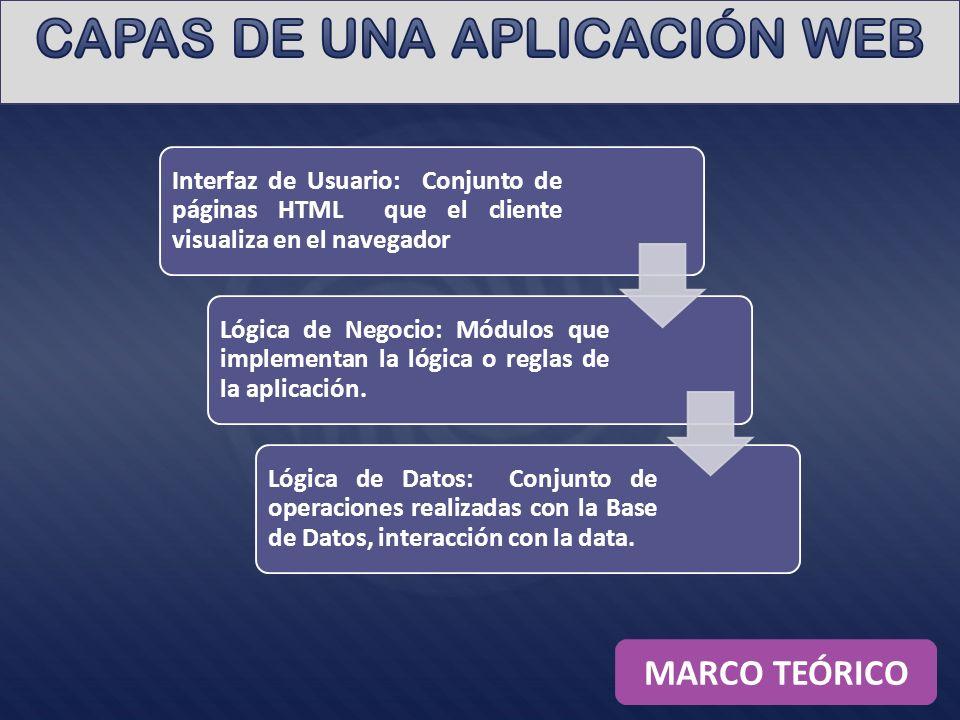 CAPAS DE UNA APLICACIÓN WEB