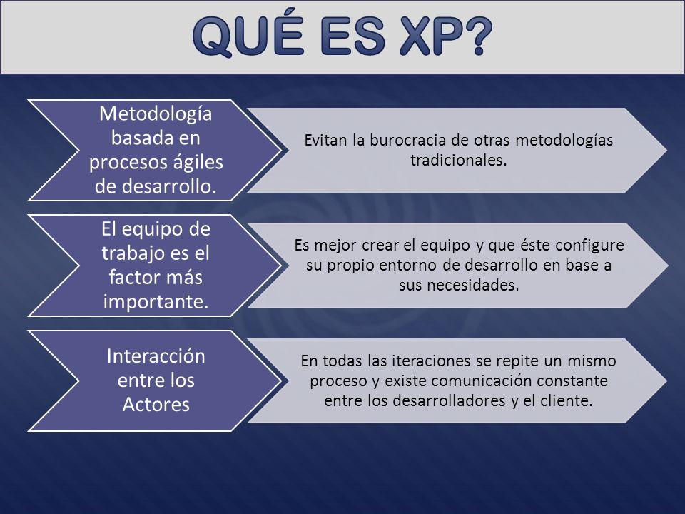 QUÉ ES XP Metodología basada en procesos ágiles de desarrollo.
