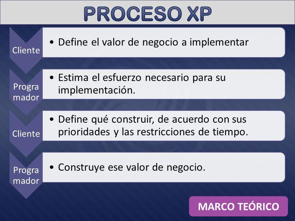PROCESO XP MARCO TEÓRICO Programador Cliente