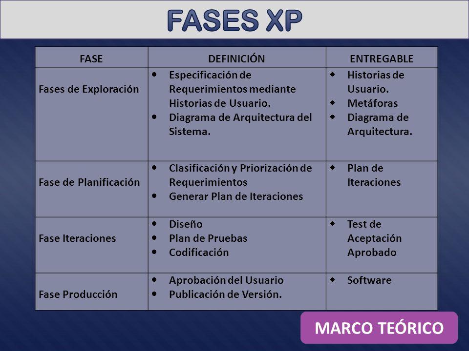 FASES XP MARCO TEÓRICO FASE DEFINICIÓN ENTREGABLE Fases de Exploración
