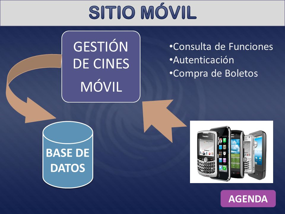 SITIO MÓVIL GESTIÓN DE CINES MÓVIL BASE DE DATOS Consulta de Funciones