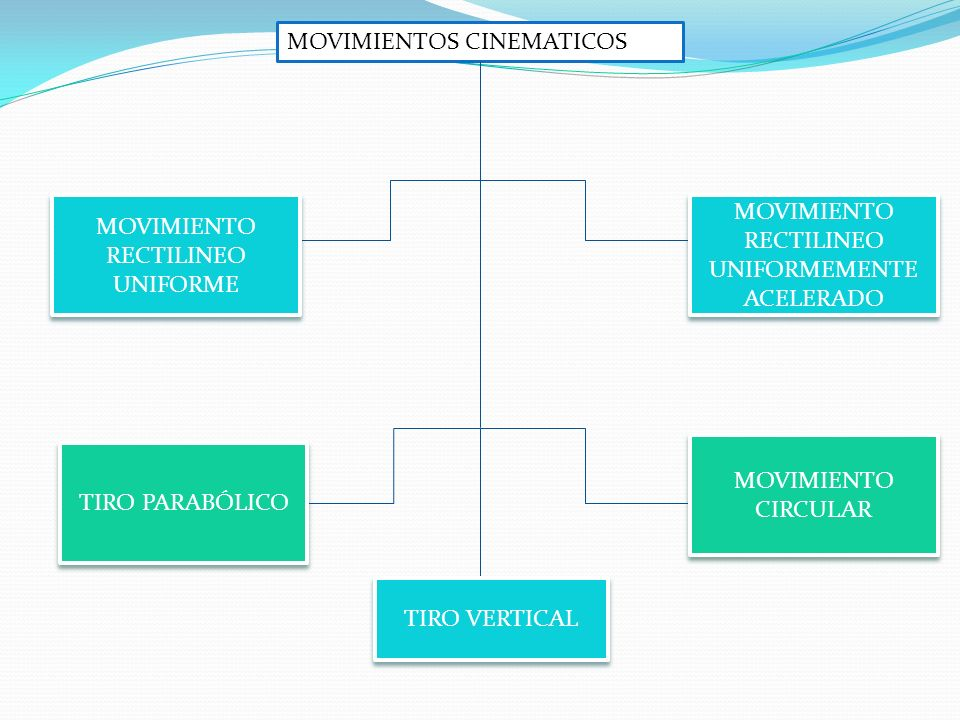 MOVIMIENTOS CINEMATICOS