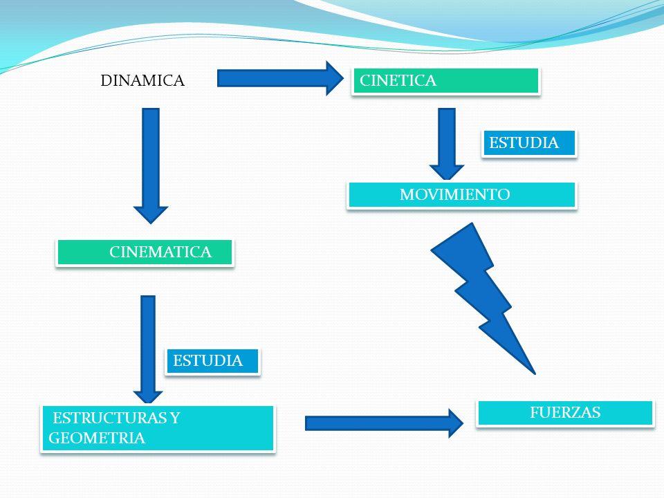 DINAMICA CINETICA ESTUDIA MOVIMIENTO CINEMATICA ESTUDIA FUERZAS ESTRUCTURAS Y GEOMETRIA