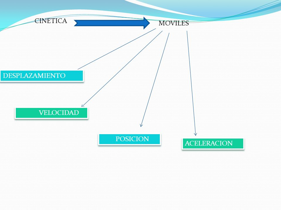 CINETICA MOVILES DESPLAZAMIENTO VELOCIDAD POSICION ACELERACION