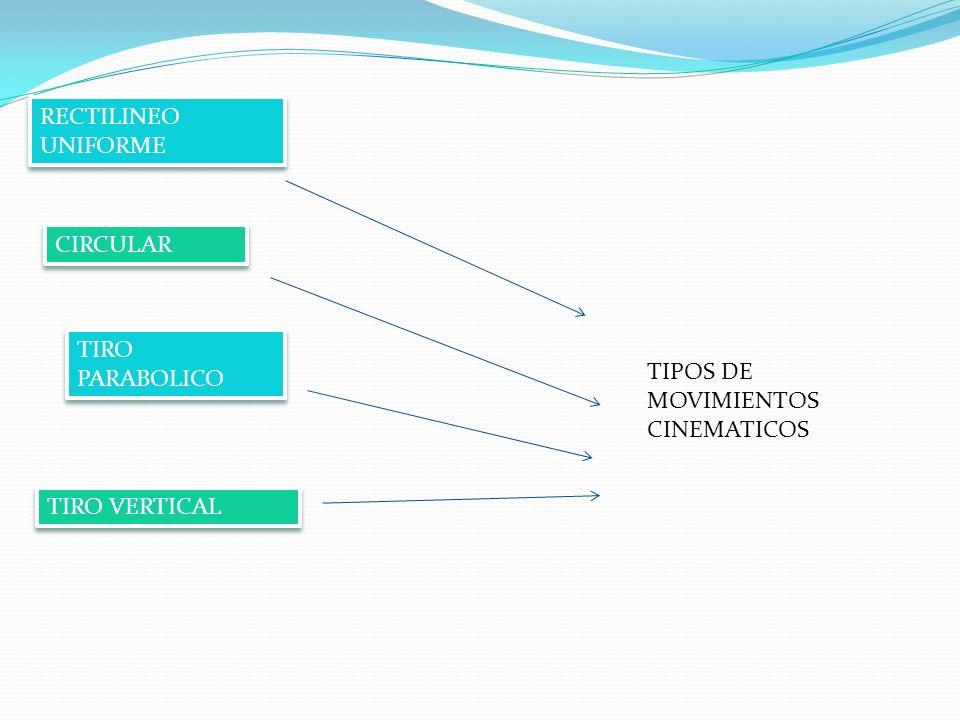 RECTILINEO UNIFORME CIRCULAR TIRO PARABOLICO TIPOS DE MOVIMIENTOS CINEMATICOS TIRO VERTICAL