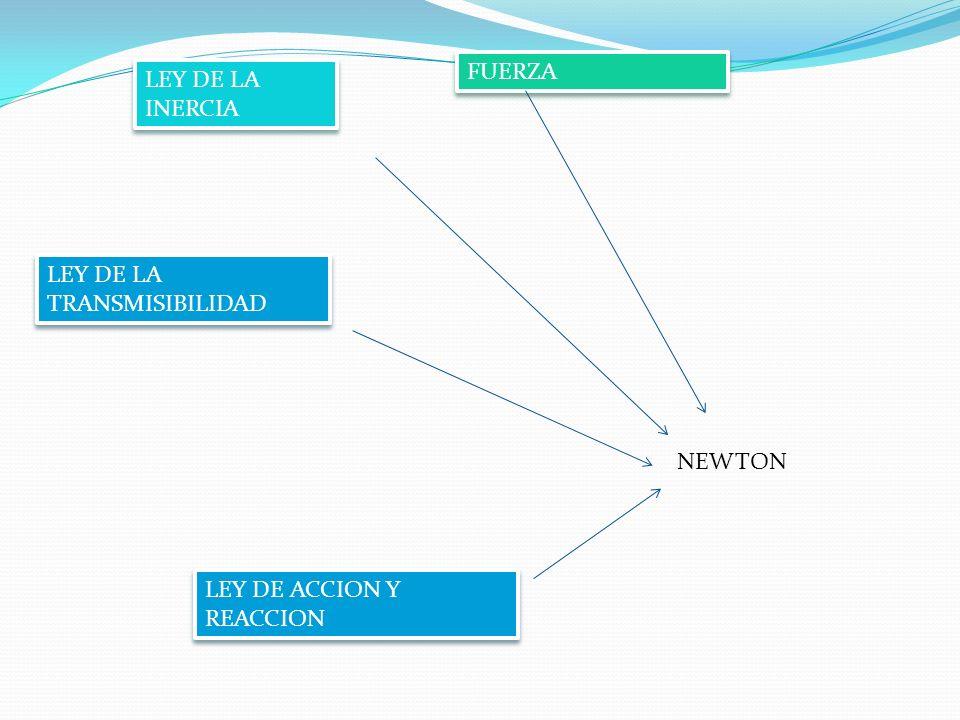 FUERZA LEY DE LA INERCIA LEY DE LA TRANSMISIBILIDAD NEWTON LEY DE ACCION Y REACCION
