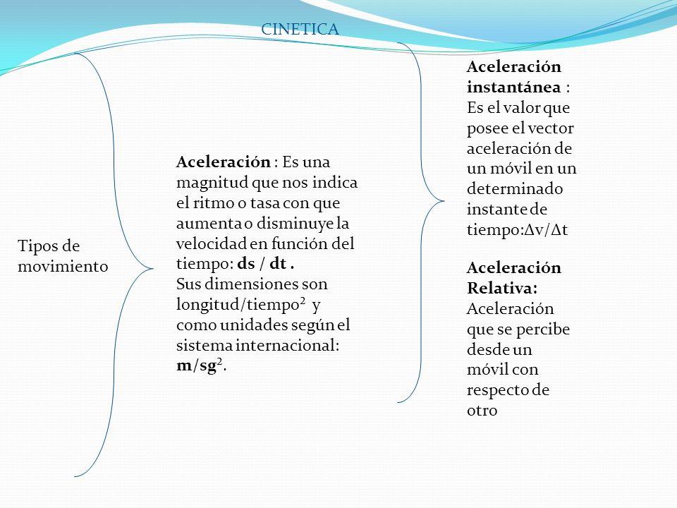 CINETICA Aceleración instantánea : Es el valor que posee el vector aceleración de un móvil en un determinado instante de tiempo:Δv/Δt.