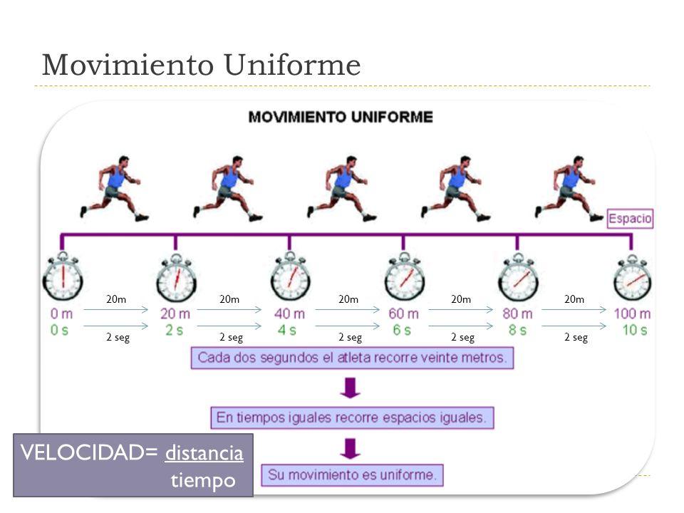 Movimiento Uniforme VELOCIDAD= distancia tiempo 20m 20m 20m 20m 20m