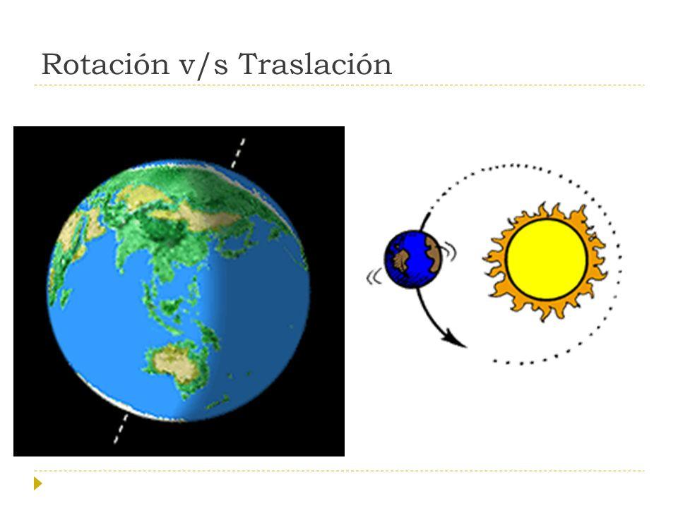Rotación v/s Traslación