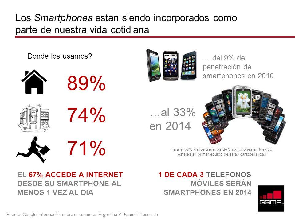 Los Smartphones estan siendo incorporados como parte de nuestra vida cotidiana