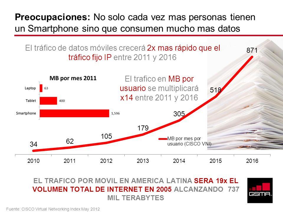 El trafico en MB por usuario se multiplicará x14 entre 2011 y 2016
