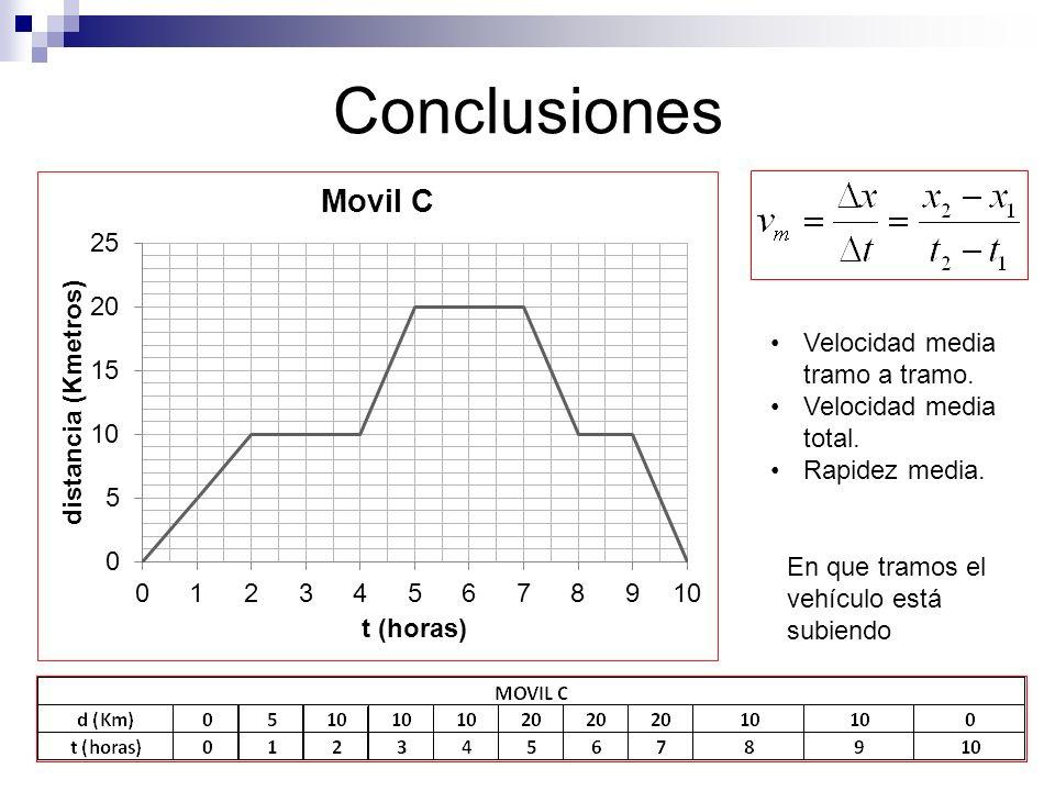 Conclusiones Velocidad media tramo a tramo. Velocidad media total.