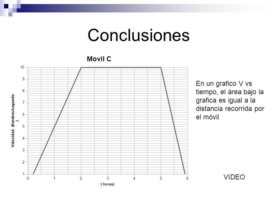 Conclusiones En un grafico V vs tiempo, el área bajo la grafica es igual a la distancia recorrida por el móvil.
