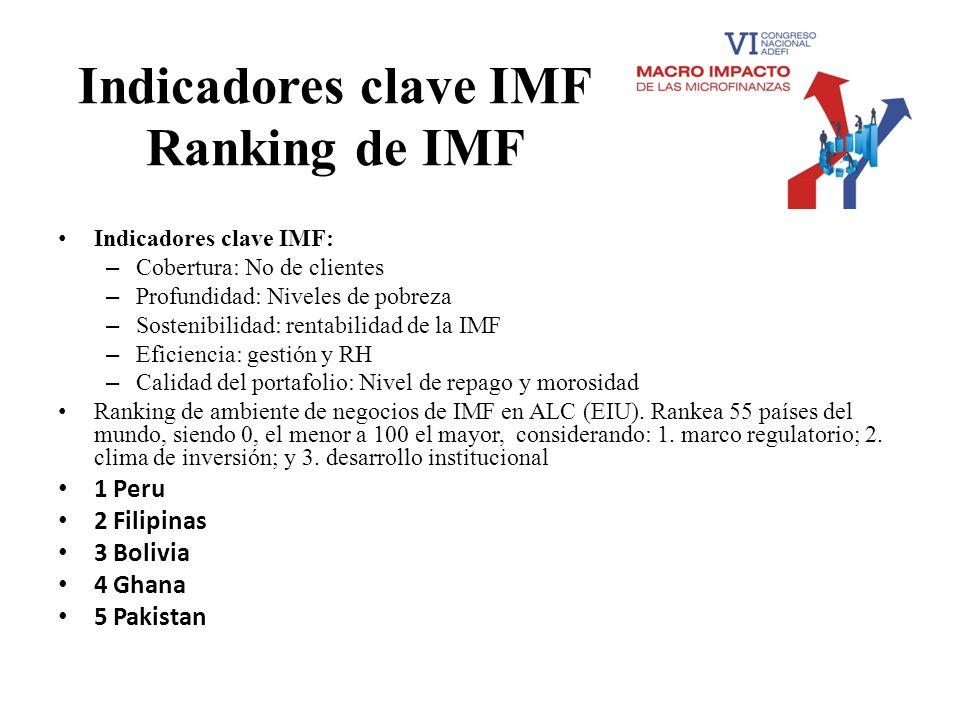 Indicadores clave IMF Ranking de IMF