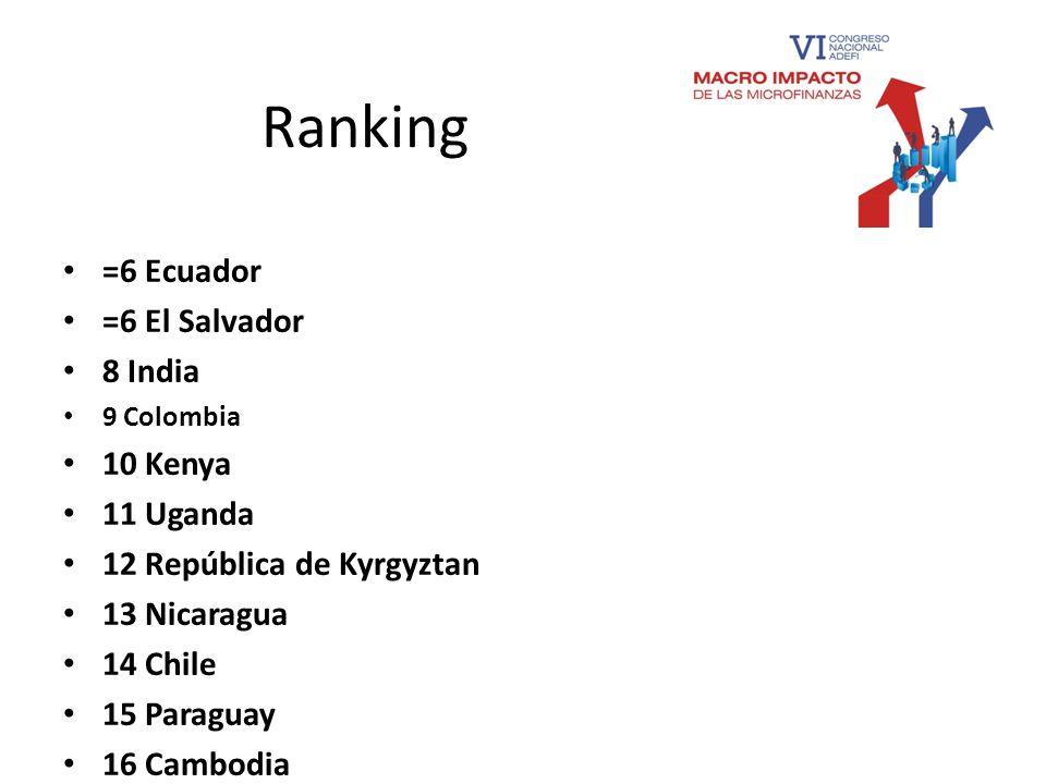 Ranking =6 Ecuador =6 El Salvador 8 India 10 Kenya 11 Uganda