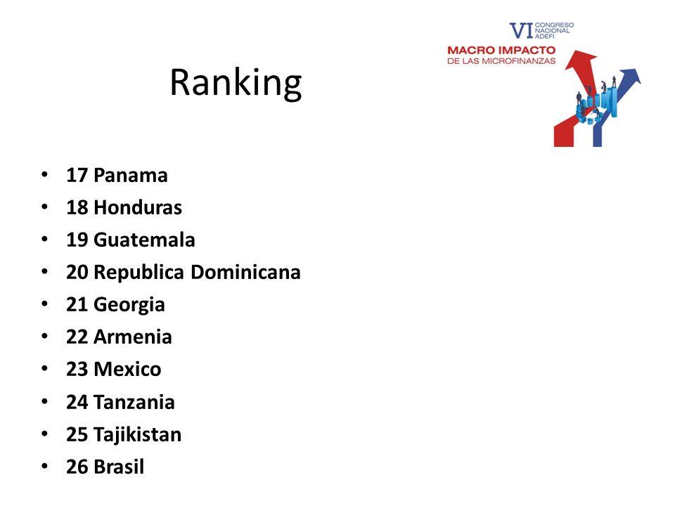 Ranking 17 Panama 18 Honduras 19 Guatemala 20 Republica Dominicana
