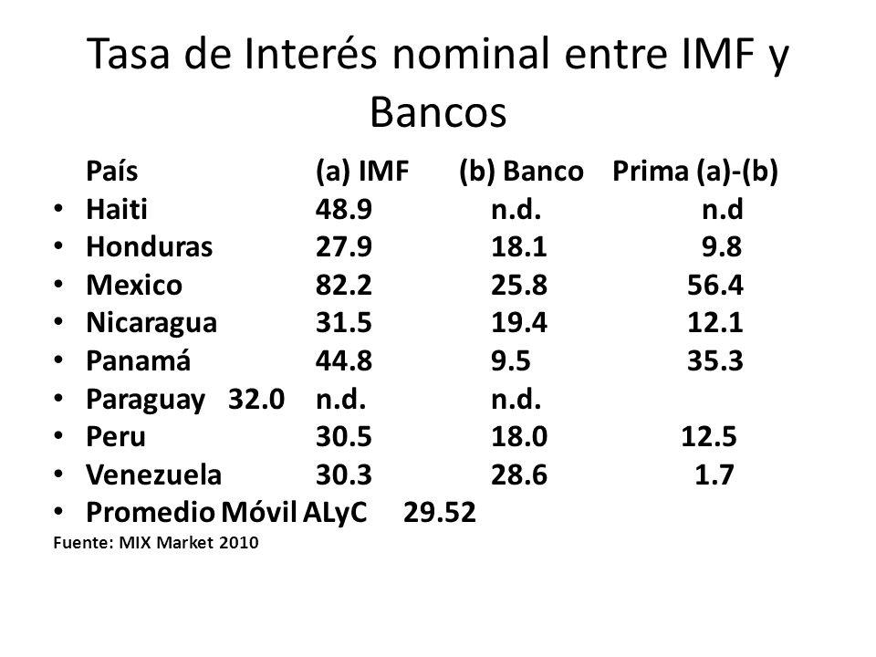 Tasa de Interés nominal entre IMF y Bancos