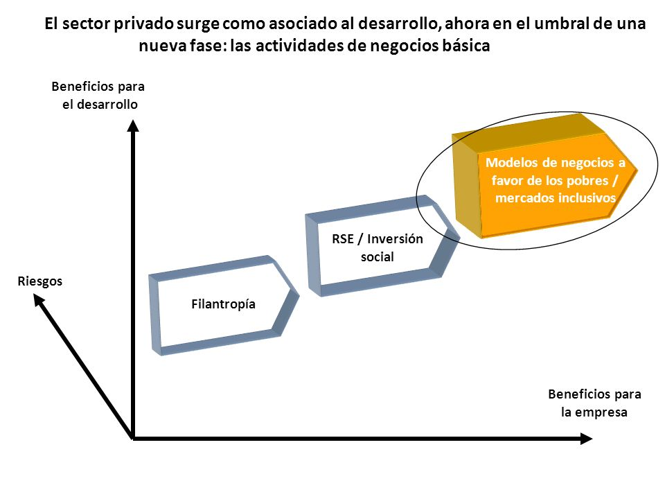 Modelos de negocios a favor de los pobres / mercados inclusivos