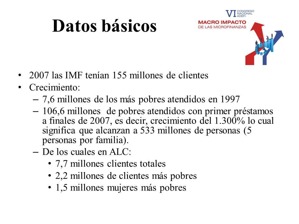 Datos básicos 2007 las IMF tenían 155 millones de clientes