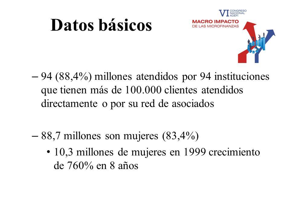 Datos básicos 94 (88,4%) millones atendidos por 94 instituciones que tienen más de 100.000 clientes atendidos directamente o por su red de asociados.