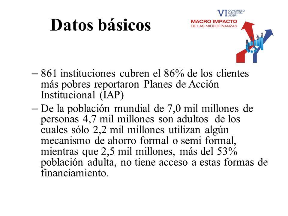 Datos básicos 861 instituciones cubren el 86% de los clientes más pobres reportaron Planes de Acción Institucional (IAP)